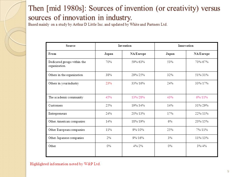 Then [mid 1980s]: Sources of invention (or creativity) versus sources of innovation in industry. Based mainly on a study by Arthur D Little Inc. and u