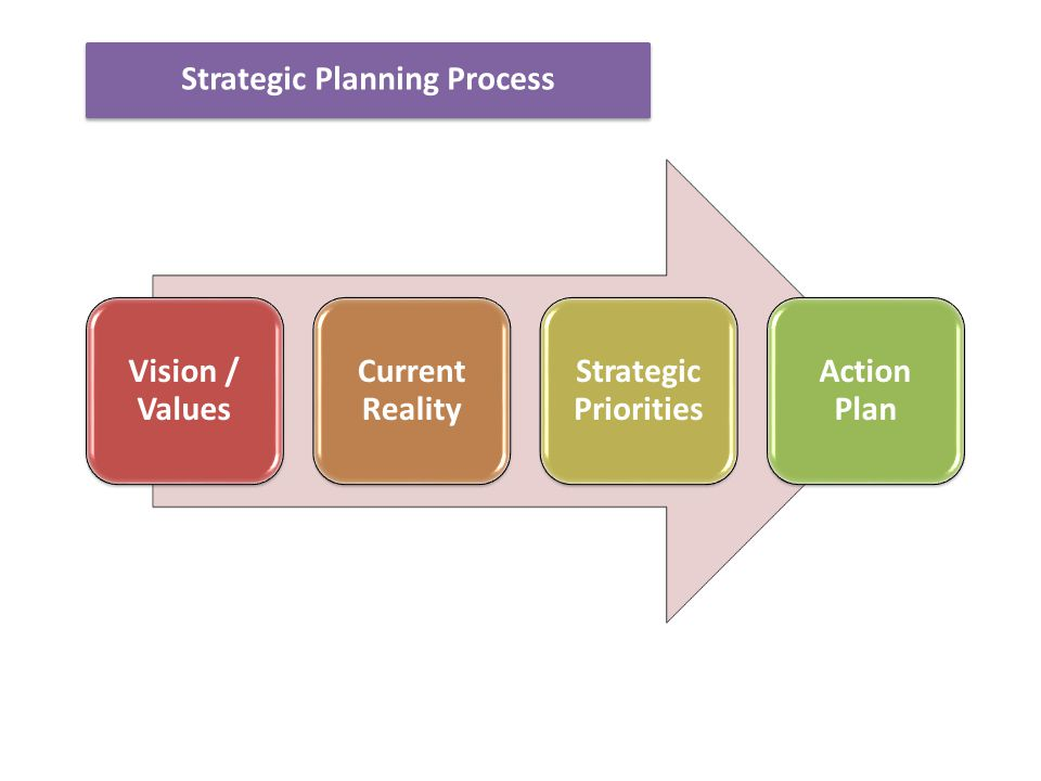 Vision / Values Current Reality Strategic Priorities Action Plan Strategic Planning Process