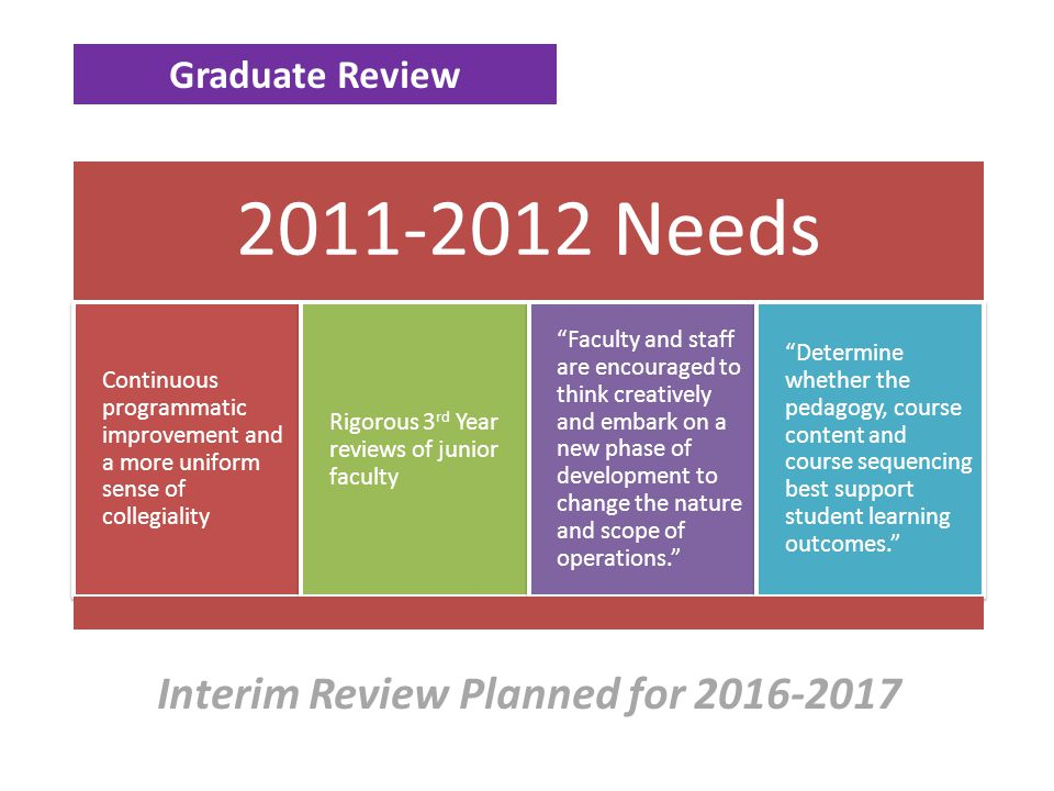 Graduate Review 2011-2012 Needs Continuous programmatic improvement and a more uniform sense of collegiality Rigorous 3 rd Year reviews of junior facu
