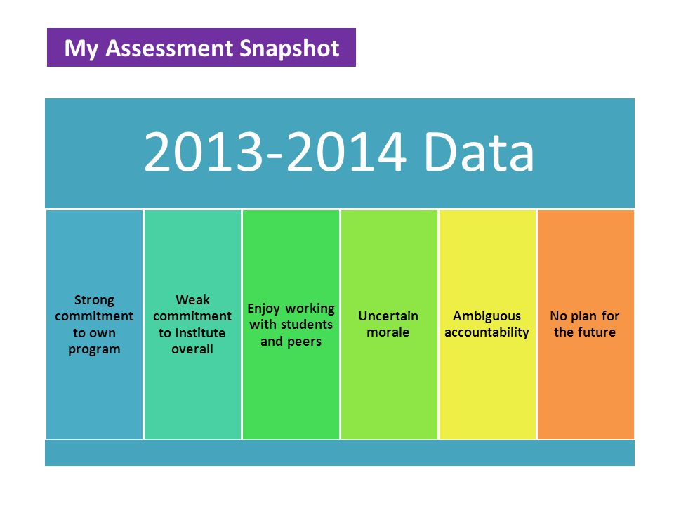 2013-2014 Data Strong commitment to own program Weak commitment to Institute overall Enjoy working with students and peers Uncertain morale Ambiguous accountability No plan for the future My Assessment Snapshot