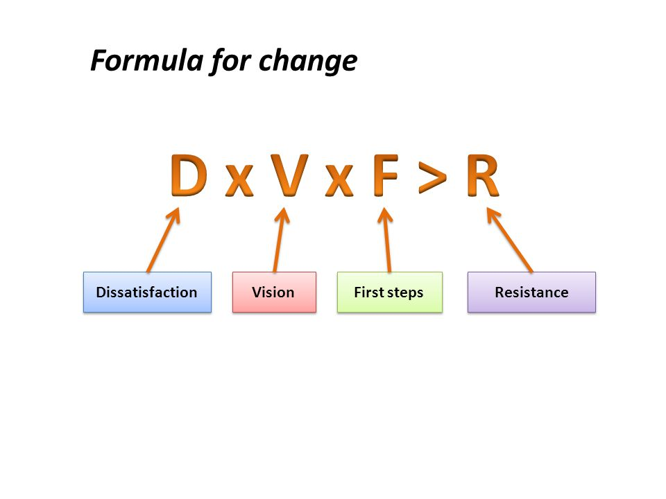 Dissatisfaction Vision First steps Resistance Formula for change