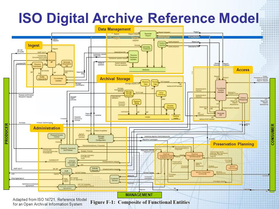 ISO Digital Archive Reference Model PRODUCER CONSUMER MANAGEMENT Preservation Planning Access Data Management Administration Ingest Archival Storage A
