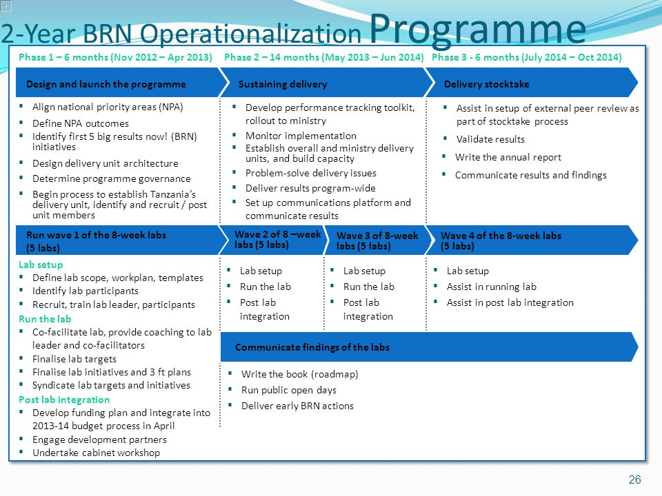 2-Year BRN Operationalization Programme Annex 4 26 Sustaining deliveryDesign and launch the programme Phase 2 – 14 months (May 2013 – Jun 2014)Phase 1 – 6 months (Nov 2012 – Apr 2013)Phase 3 - 6 months (July 2014 – Oct 2014) ▪ Assist in setup of external peer review as part of stocktake process ▪ Define NPA outcomes Run the lab ▪ Co-facilitate lab, provide coaching to lab leader and co-facilitators ▪ Finalise lab targets ▪ Finalise lab initiatives and 3 ft plans ▪ Syndicate lab targets and initiatives ▪ Identify first 5 big results now.