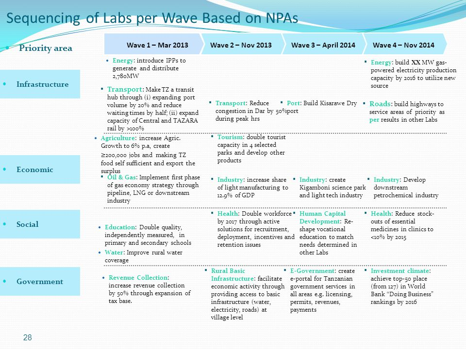 Sequencing of Labs per Wave Based on NPAs 28 Priority area Revenue Collection: increase revenue collection by 50% through expansion of tax base.