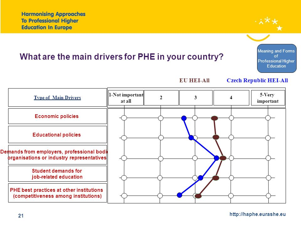 http://haphe.eurashe.eu 21 Economic policies Type of Main Drivers Educational policies Demands from employers, professional bodies, organisations or industry representatives 1-Not important at all 234 5-Very important PHE best practices at other institutions (competitiveness among institutions) Czech Republic HEI-AllEU HEI-All What are the main drivers for PHE in your country.