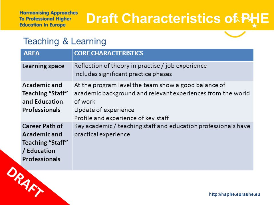 http://haphe.eurashe.eu 35 AREACORE CHARACTERISTICS Learning space Reflection of theory in practise / job experience Includes significant practice phases Academic and Teaching Staff and Education Professionals At the program level the team show a good balance of academic background and relevant experiences from the world of work Update of experience Profile and experience of key staff Career Path of Academic and Teaching Staff / Education Professionals Key academic / teaching staff and education professionals have practical experience Draft Characteristics of PHE Teaching & Learning DRAFT