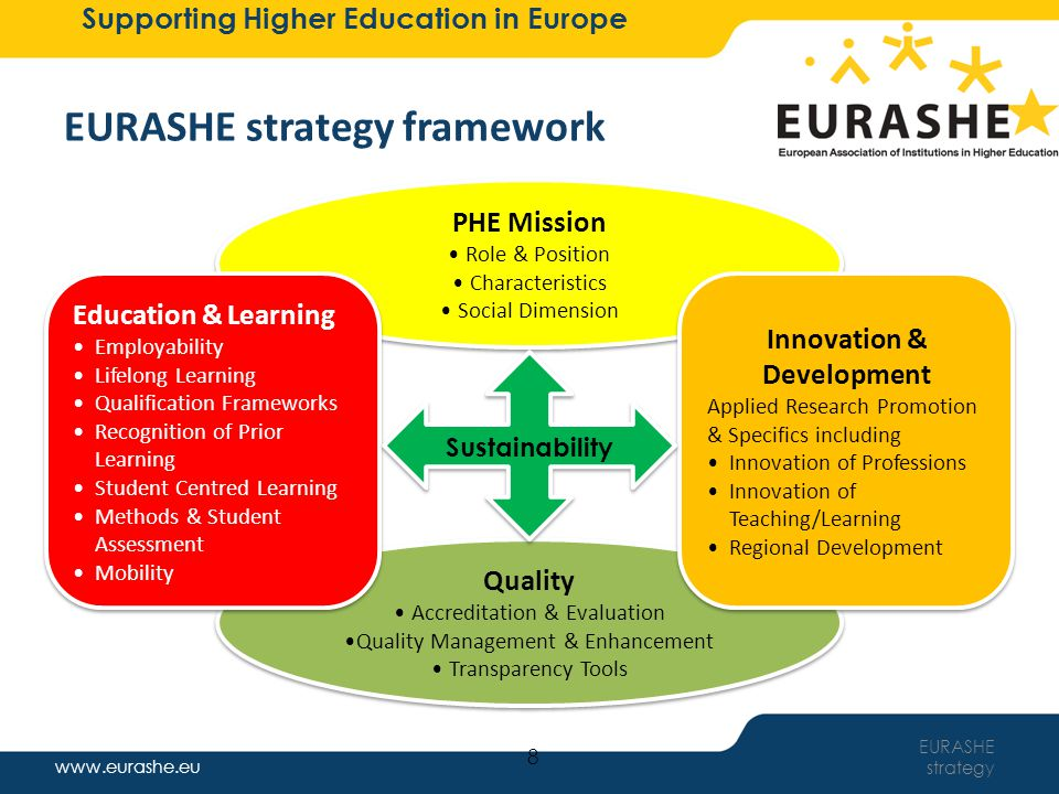 www.eurashe.eu Supporting Higher Education in Europe EURASHE strategy framework EURASHE strategy Quality Accreditation & Evaluation Quality Management & Enhancement Transparency Tools Quality Accreditation & Evaluation Quality Management & Enhancement Transparency Tools 9 Innovation & Development Applied Research Promotion & Specifics including Innovation of Professions Innovation of Teaching/Learning Regional Development Education & Learning Employability Lifelong Learning Qualification Frameworks Recognition of Prior Learning Student Centred Learning Methods & Student Assessment Mobility Education & Learning Employability Lifelong Learning Qualification Frameworks Recognition of Prior Learning Student Centred Learning Methods & Student Assessment Mobility Sustainability PHE Mission Role & Position Characteristics Social Dimension PHE Mission Role & Position Characteristics Social Dimension