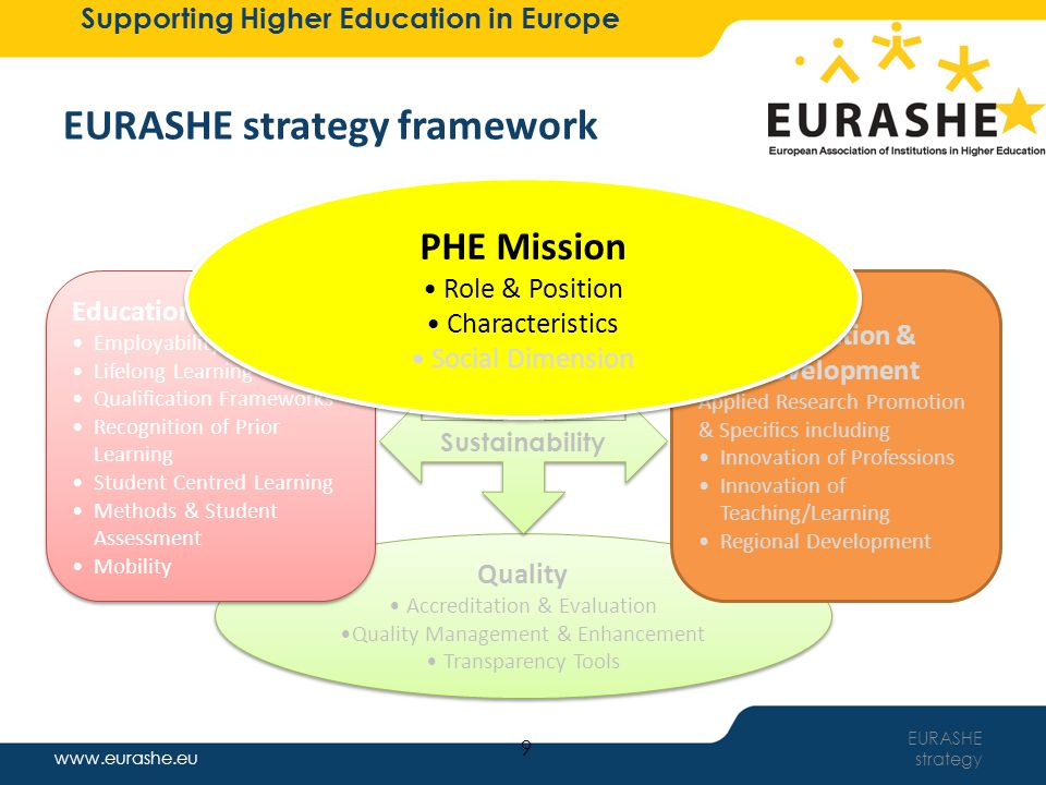 www.eurashe.eu Supporting Higher Education in Europe More Information on the European Association of Institutions in Higher Education Website www.eurashe.eu Email eurashe@eurashe.eu Brussels Secretariat Tel: 0032 (0)2 211 41 97 Fax: 0032 (0)2 211 41 99 More ways to stay in touch with Professional Higher Education www.facebook.com/eurashe www.linkedin.com/company/eurashe www.twitter.com/eurashe www.youtube.com/eurashe EURASHE strategy 40