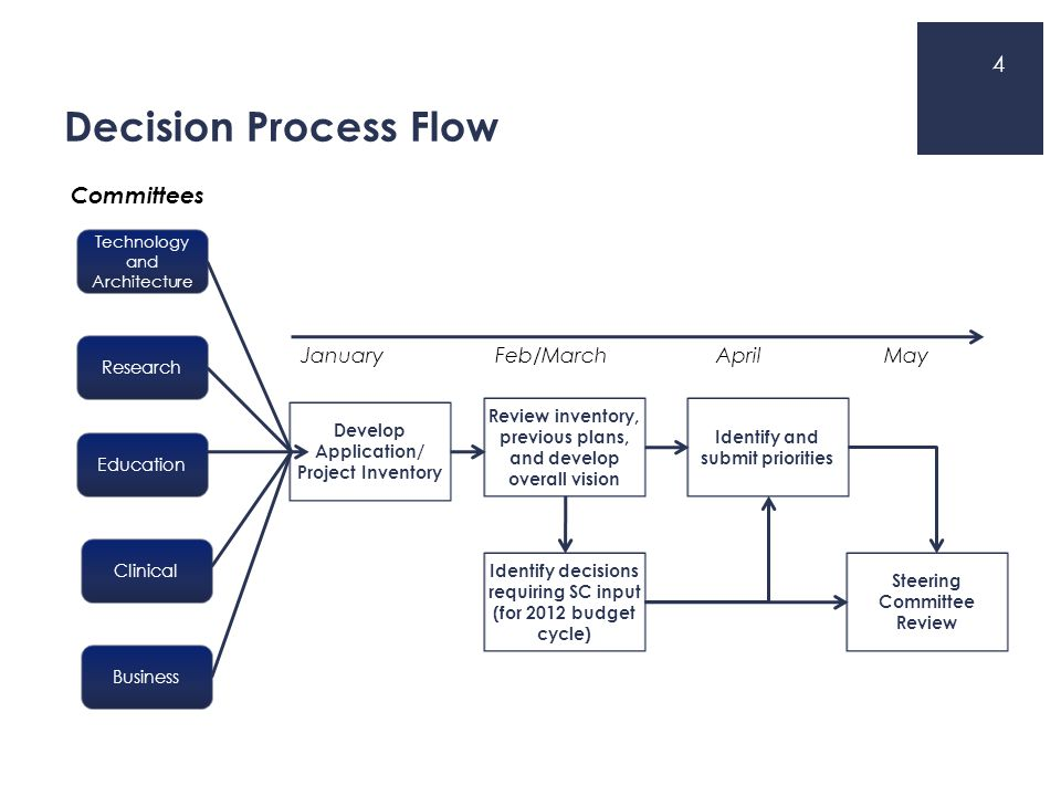 Decision Process Flow 4 Develop Application/ Project Inventory Technology and Architecture Research Education Clinical Business Committees Review inve