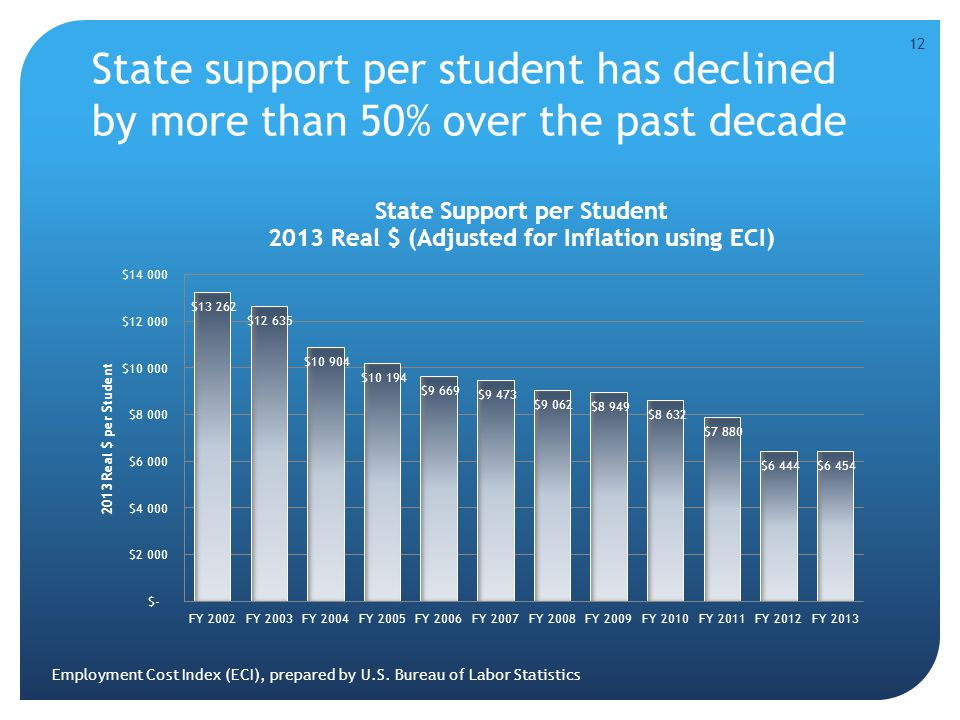 State support per student has declined by more than 50% over the past decade 12 Employment Cost Index (ECI), prepared by U.S. Bureau of Labor Statisti