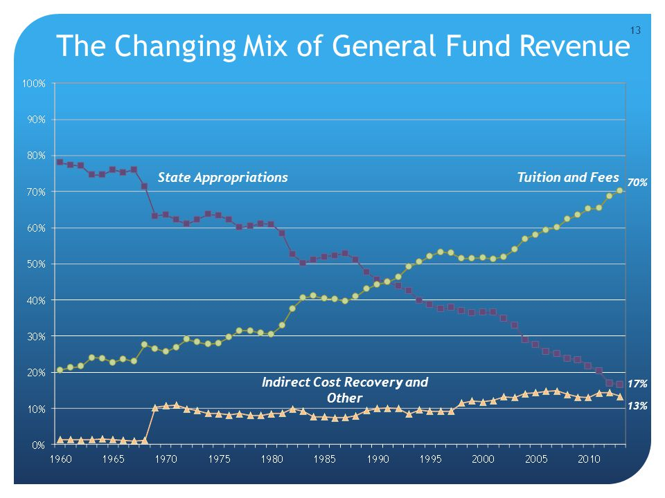 The Changing Mix of General Fund Revenue 13 70% 17% 13% Indirect Cost Recovery and Other Tuition and FeesState Appropriations