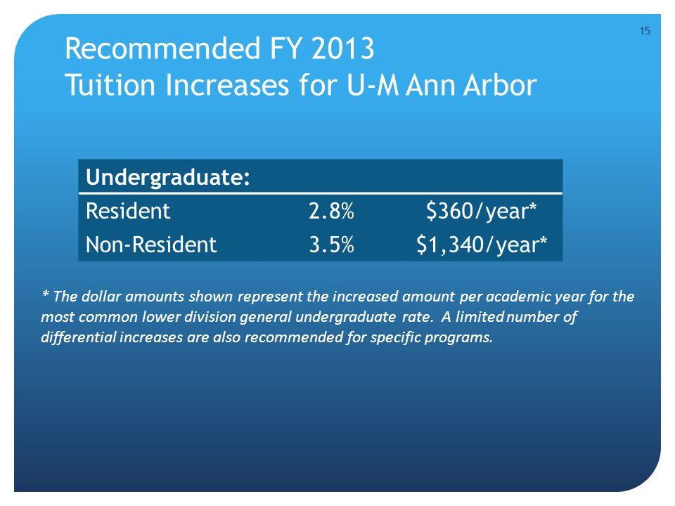 Recommended FY 2013 Tuition Increases for U-M Ann Arbor * The dollar amounts shown represent the increased amount per academic year for the most common lower division general undergraduate rate.