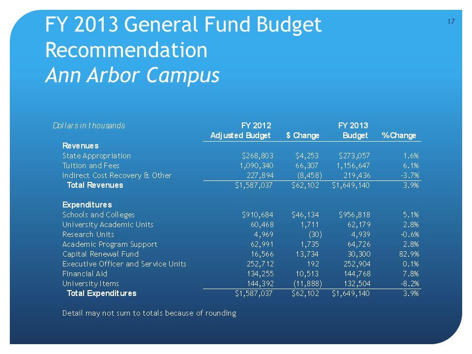 FY 2013 General Fund Budget Recommendation Ann Arbor Campus 17