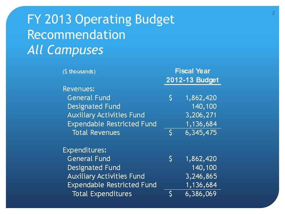 FY 2013 Operating Budget Recommendation All Campuses 2