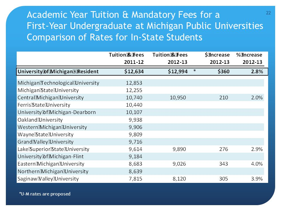 Academic Year Tuition & Mandatory Fees for a First-Year Undergraduate at Michigan Public Universities Comparison of Rates for In-State Students 22 *U-M rates are proposed