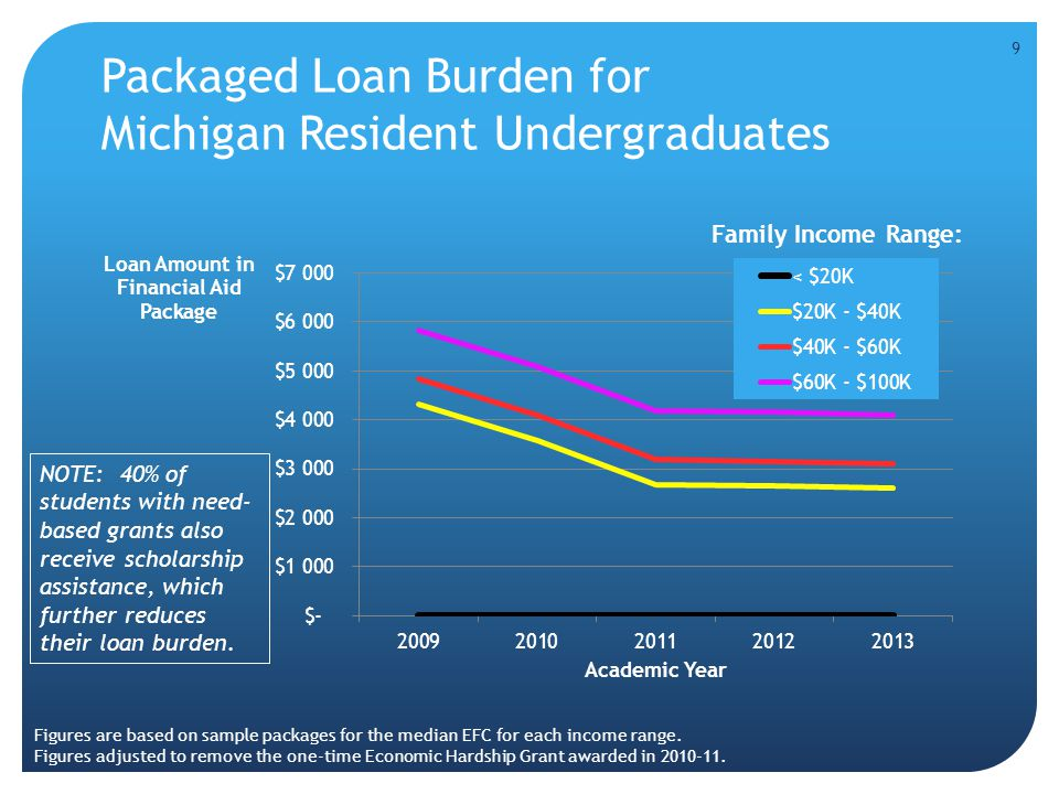 Packaged Loan Burden for Michigan Resident Undergraduates 9 NOTE: 40% of students with need- based grants also receive scholarship assistance, which f