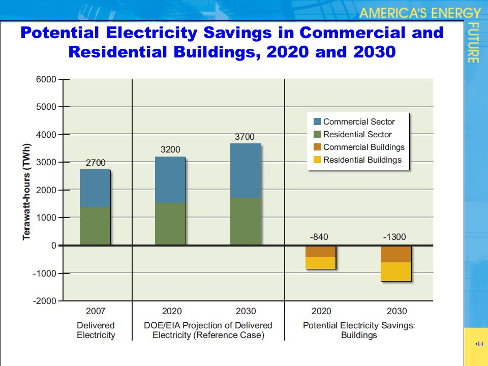 Potential Electricity Savings in Commercial and Residential Buildings, 2020 and 2030 14