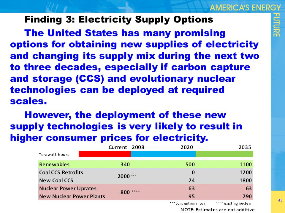 Finding 3: Electricity Supply Options The United States has many promising options for obtaining new supplies of electricity and changing its supply m