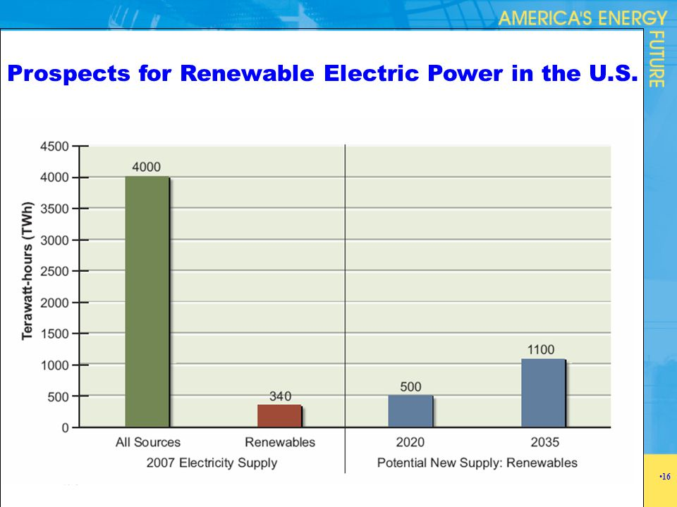 Prospects for Renewable Electric Power in the U.S. 16