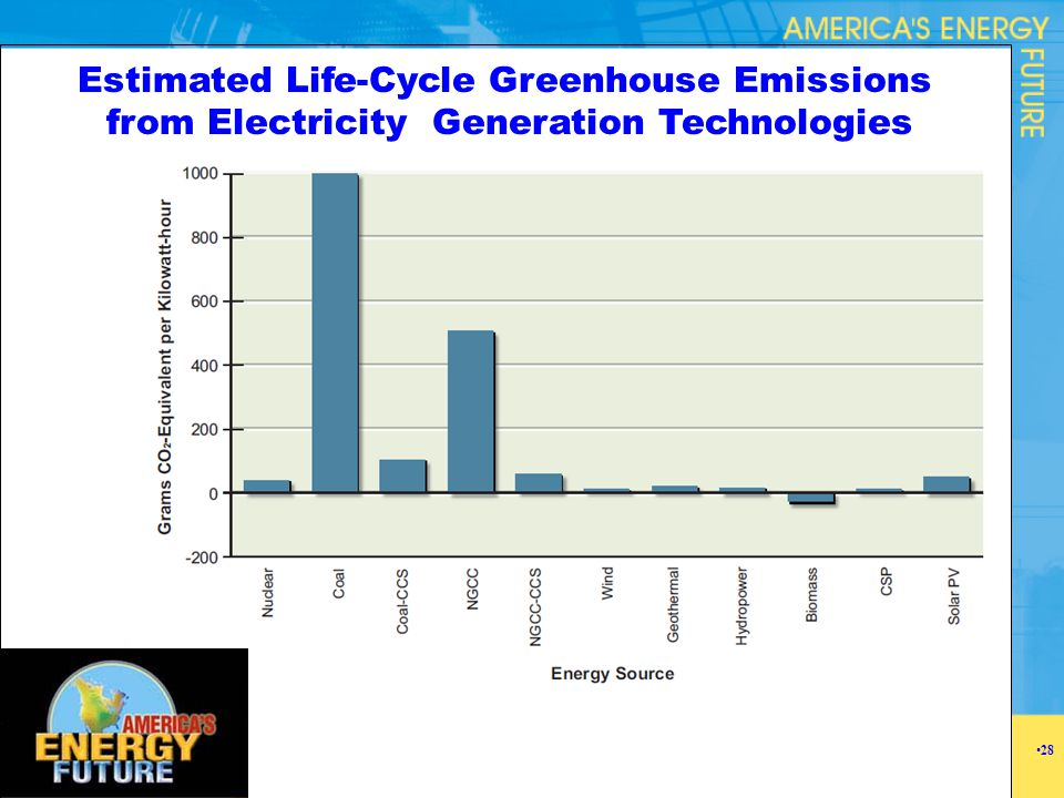 Estimated Life-Cycle Greenhouse Emissions from Electricity Generation Technologies 28