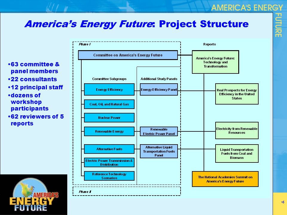 America's Energy Future: Project Structure 63 committee & panel members 22 consultants 12 principal staff dozens of workshop participants 62 reviewers