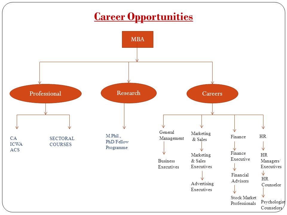 Career Opportunities MBA Professional Research Careers CA ICWA ACS SECTORAL COURSES M.Phil., PhD/Fellow Programme General Management Business Executiv