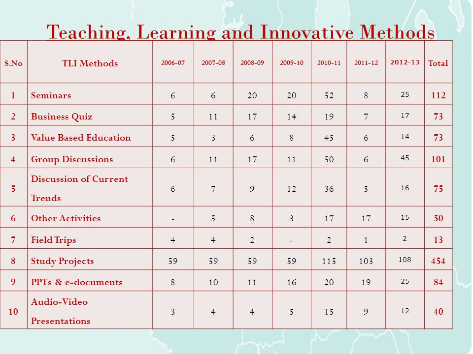 Teaching, Learning and Innovative Methods S.No TLI Methods 2006-072007-082008-092009-10 2010-11 2011-12 2012-13 Total 1Seminars6620 528 25 112 2Busine