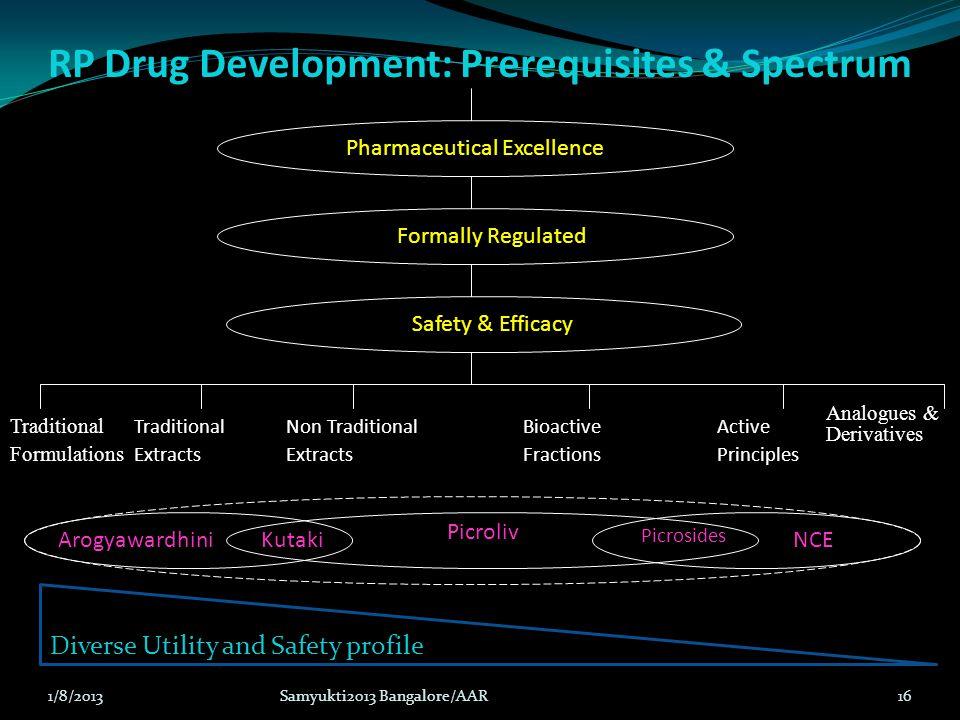 RP Drug Development: Prerequisites & Spectrum Analogues & Derivatives Traditional Formulations Traditional Extracts Non Traditional Extracts Bioactive
