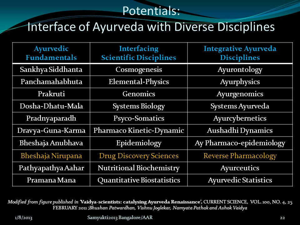 Potentials: Interface of Ayurveda with Diverse Disciplines Ayurvedic Fundamentals Interfacing Scientific Disciplines Integrative Ayurveda Disciplines