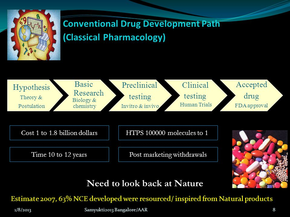 Conventional Drug Development Path (Classical Pharmacology) Hypothesis Theory & Postulation Basic Research Biology & chemistry Preclinical testing Inv