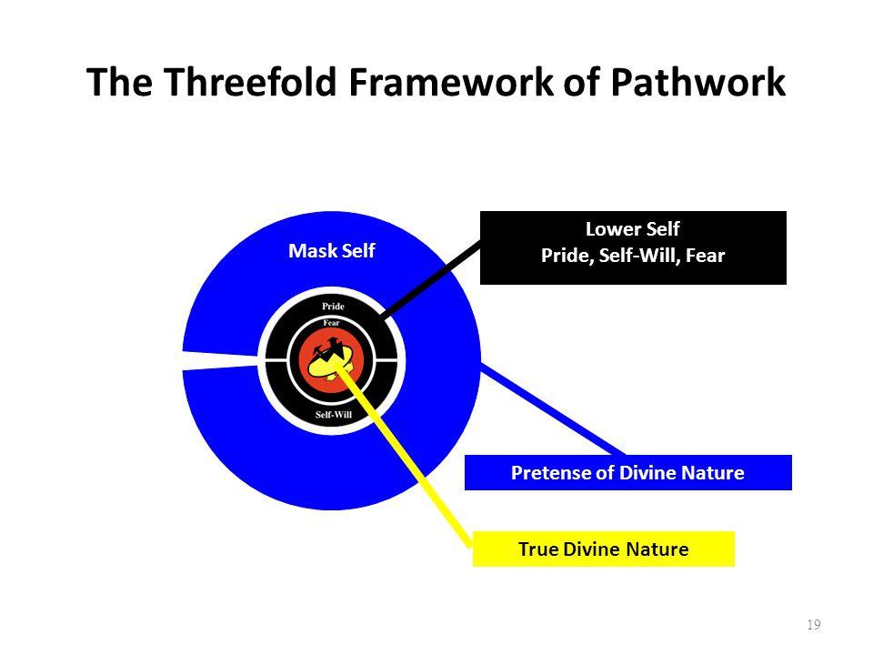 19 The Threefold Framework of Pathwork True Divine Nature Pretense of Divine Nature Mask Self Lower Self Pride, Self-Will, Fear