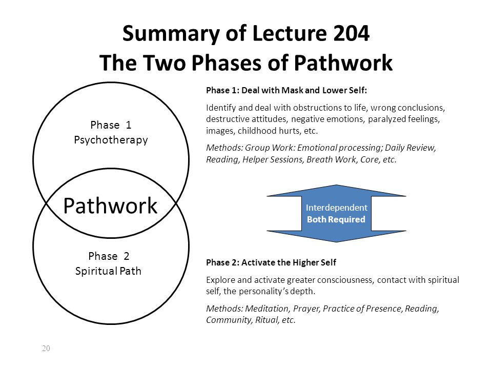 20 Pathwork Phase 1 Psychotherapy Phase 2 Spiritual Path Phase 1: Deal with Mask and Lower Self: Identify and deal with obstructions to life, wrong conclusions, destructive attitudes, negative emotions, paralyzed feelings, images, childhood hurts, etc.