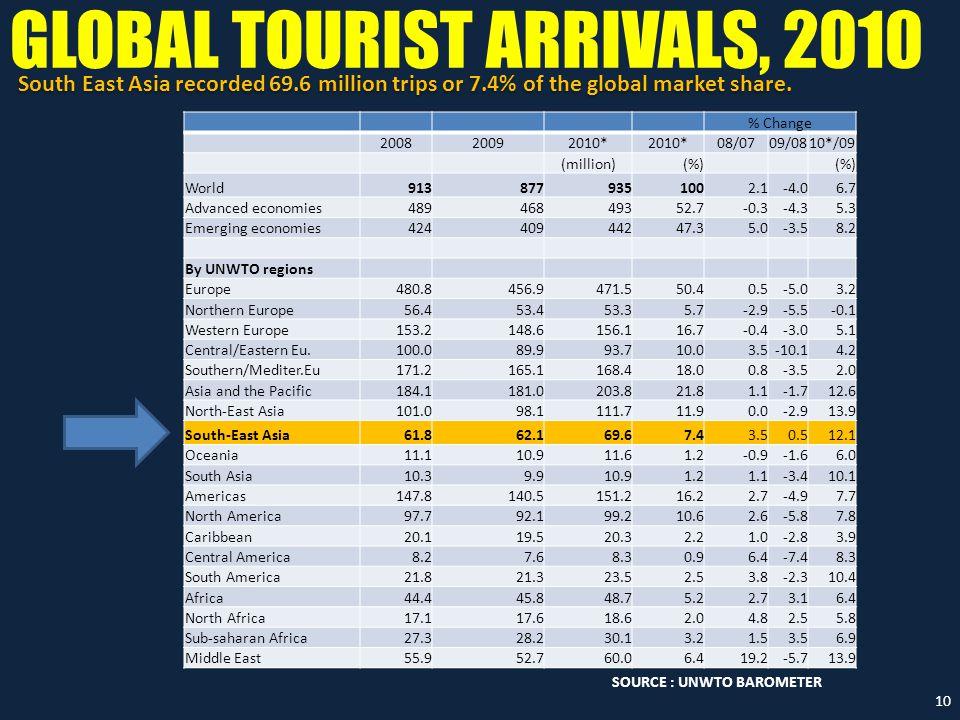 GLOBAL TOURIST ARRIVALS, 2010 % Change 200820092010* 08/0709/0810*/09 (million)(%) World9138779351002.1-4.06.7 Advanced economies48946849352.7-0.3-4.3
