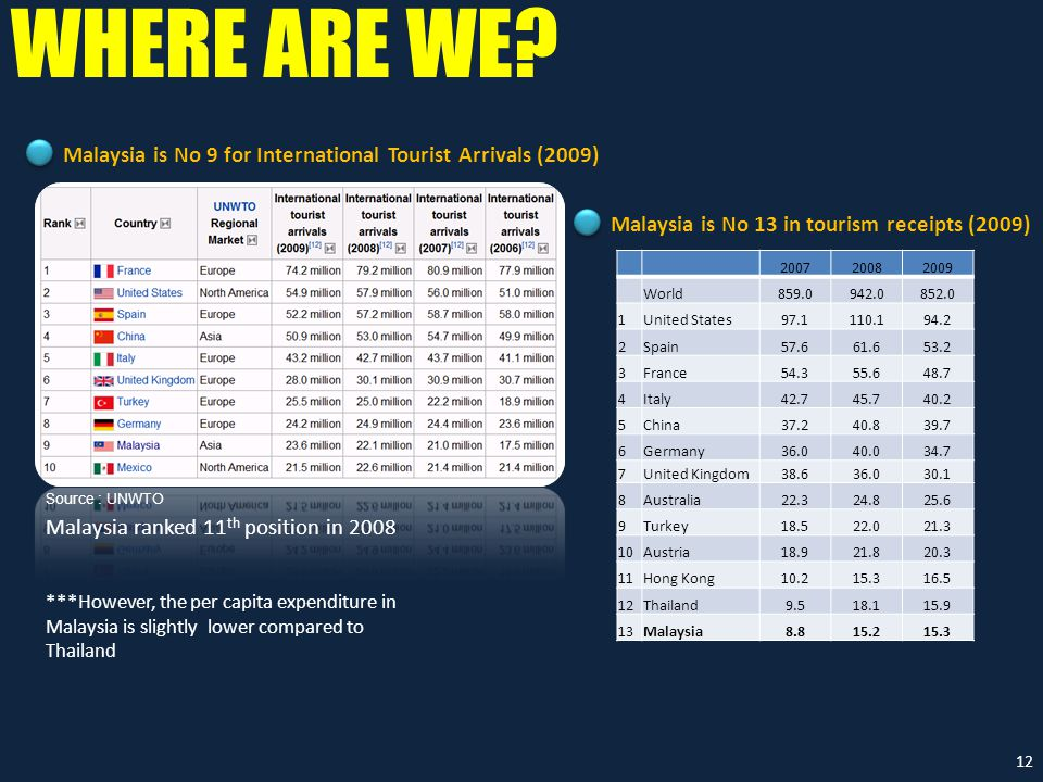 Malaysia is No 9 for International Tourist Arrivals (2009) Source : UNWTO Malaysia ranked 11 th position in 2008 200720082009 World859.0942.0852.0 1United States97.1110.194.2 2Spain57.661.653.2 3France54.355.648.7 4Italy42.745.740.2 5China37.240.839.7 6Germany36.040.034.7 7United Kingdom38.636.030.1 8Australia22.324.825.6 9Turkey18.522.021.3 10Austria18.921.820.3 11Hong Kong10.215.316.5 12Thailand9.518.115.9 13Malaysia8.815.215.3 Malaysia is No 13 in tourism receipts (2009) ***However, the per capita expenditure in Malaysia is slightly lower compared to Thailand WHERE ARE WE.