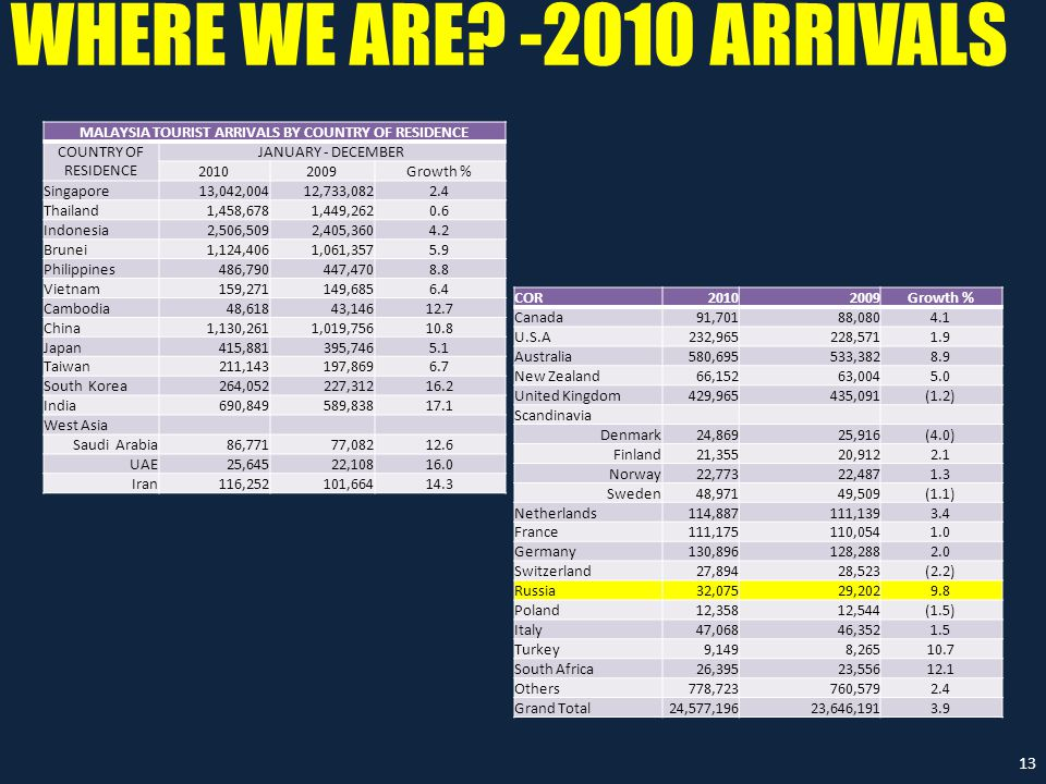 WHERE WE ARE? -2010 ARRIVALS 13 MALAYSIA TOURIST ARRIVALS BY COUNTRY OF RESIDENCE COUNTRY OF RESIDENCE JANUARY - DECEMBER 2010 2009Growth % Singapore