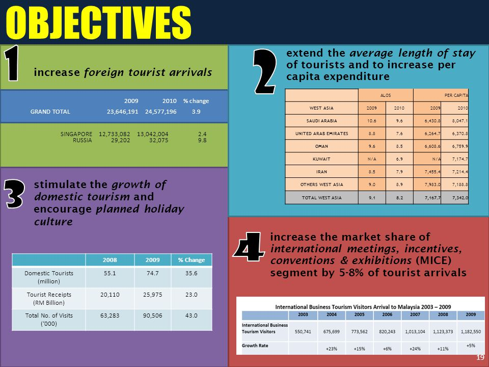 extend the average length of stay of tourists and to increase per capita expenditure increase foreign tourist arrivals OBJECTIVES stimulate the growth of domestic tourism and encourage planned holiday culture increase the market share of international meetings, incentives, conventions & exhibitions (MICE) segment by 5-8% of tourist arrivals 19 SINGAPORE12,733,08213,042,0042.4 RUSSIA29,20232,0759.8 GRAND TOTAL23,646,19124,577,1963.9 20092010% change 20082009% Change Domestic Tourists (million) 55.174.735.6 Tourist Receipts (RM Billion) 20,11025,97523.0 Total No.