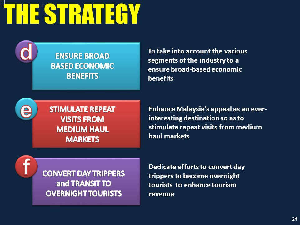 Recommendation THE STRATEGY To take into account the various segments of the industry to a ensure broad-based economic benefits Enhance Malaysia's appeal as an ever- interesting destination so as to stimulate repeat visits from medium haul markets Dedicate efforts to convert day trippers to become overnight tourists to enhance tourism revenue 24