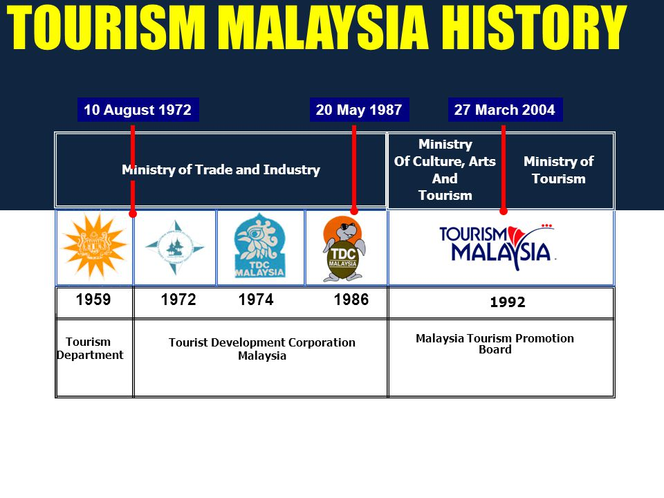 Tourism Department Tourist Development Corporation Malaysia Malaysia Tourism Promotion Board 1959 1992 1972 20 May 1987 19861974 Ministry of Trade and Industry Ministry of Tourism 27 March 200410 August 1972 Ministry Of Culture, Arts And Tourism TOURISM MALAYSIA HISTORY