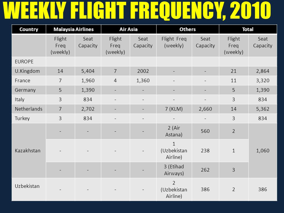 WEEKLY FLIGHT FREQUENCY, 2010 CountryMalaysia AirlinesAir AsiaOthersTotal Flight Freq (weekly) Seat Capacity Flight Freq (weekly) Seat Capacity Flight Freq (weekly) Seat Capacity Flight Freq (weekly) Seat Capacity EUROPE U.Kingdom145,40472002--212,864 France71,96041,360--113,320 Germany51,390----5 Italy3834----3 Netherlands72,702--7 (KLM)2,660145,362 Turkey3834----3 Kazakhstan ---- 2 (Air Astana) 5602 1,060 ---- 1 (Uzbekistan Airline) 2381 ---- 3 (Etihad Airways) 2623 Uzbekistan ---- 2 (Uzbekistan Airline) 3862