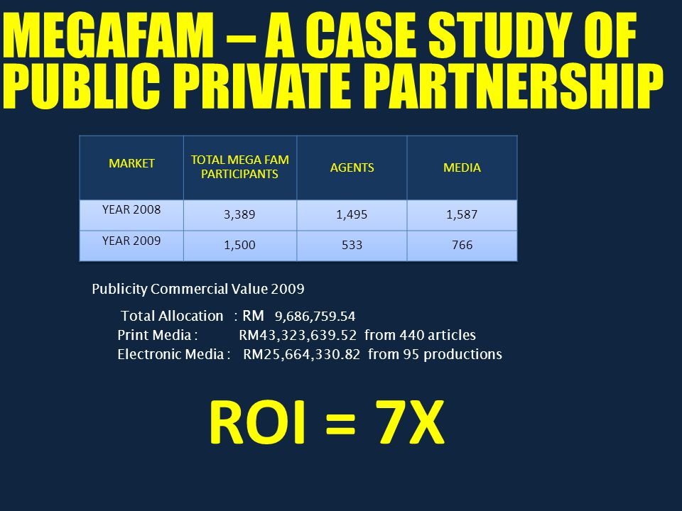 ROI = 7X MEGAFAM – A CASE STUDY OF PUBLIC PRIVATE PARTNERSHIP Publicity Commercial Value 2009 Total Allocation : RM 9,686,759.54 Print Media : RM43,323,639.52 from 440 articles Electronic Media : RM25,664,330.82 from 95 productions