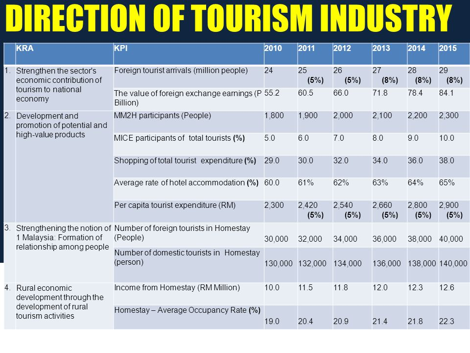 KRAKPI201020112012201320142015 1.Strengthen the sector s economic contribution of tourism to national economy Foreign tourist arrivals (million people)2425 (5%) 26 (5%) 27 (8%) 28 (8%) 29 (8%) The value of foreign exchange earnings (P Billion) 55.260.566.071.878.484.1 2.Development and promotion of potential and high-value products MM2H participants (People)1,8001,9002,0002,1002,2002,300 MICE participants of total tourists (%)5.06.07.08.09.010.0 Shopping of total tourist expenditure (%)29.030.032.034.036.038.0 Average rate of hotel accommodation (%)60.061%62%63%64%65% Per capita tourist expenditure (RM)2,3002,420 (5%) 2,540 (5%) 2,660 (5%) 2,800 (5%) 2,900 (5%) 3.Strengthening the notion of 1 Malaysia: Formation of relationship among people Number of foreign tourists in Homestay (People) 30,00032,00034,00036,00038,00040,000 Number of domestic tourists in Homestay (person) 130,000132,000134,000136,000138,000140,000 4.Rural economic development through the development of rural tourism activities Income from Homestay (RM Million)10.011.511.812.012.312.6 Homestay – Average Occupancy Rate (%) 19.020.420.921.421.822.3 DIRECTION OF TOURISM INDUSTRY