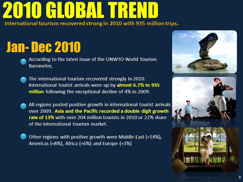 According to the latest issue of the UNWTO World Tourism Barometer, The international tourism recovered strongly in 2010.