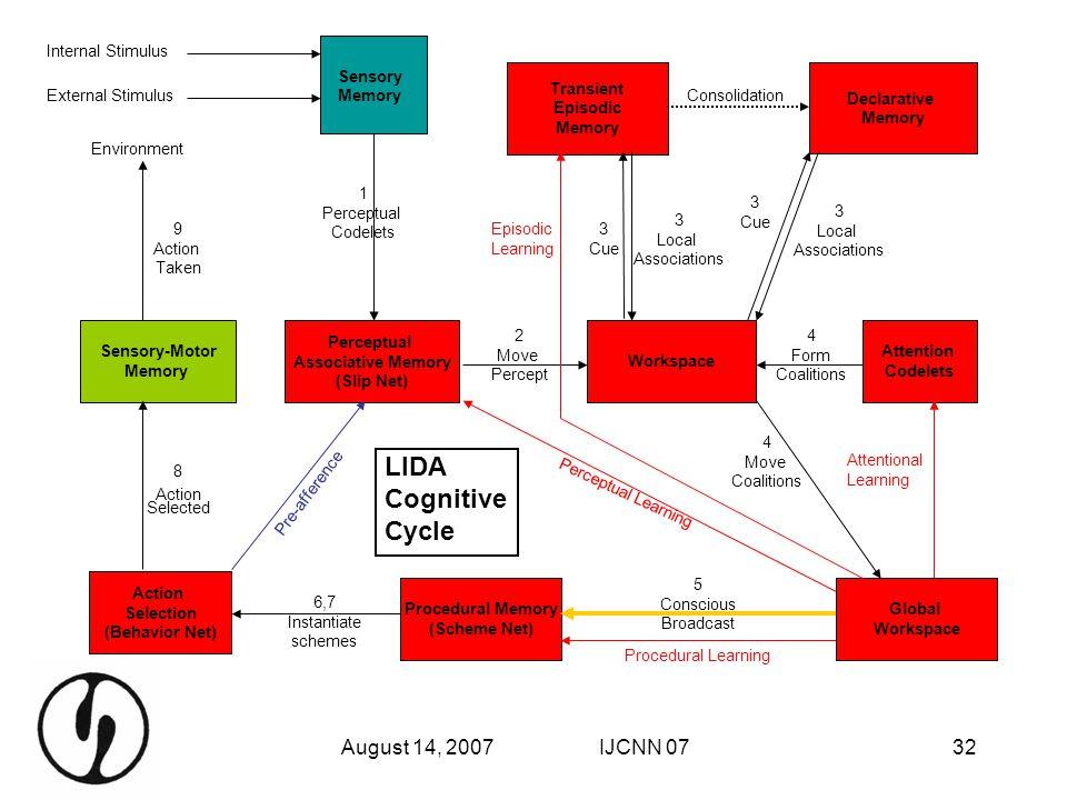 August 14, 2007IJCNN 0732 Declarative Memory Transient Episodic Memory Workspace Attention Codelets Sensory-Motor Memory External Stimulus Internal St