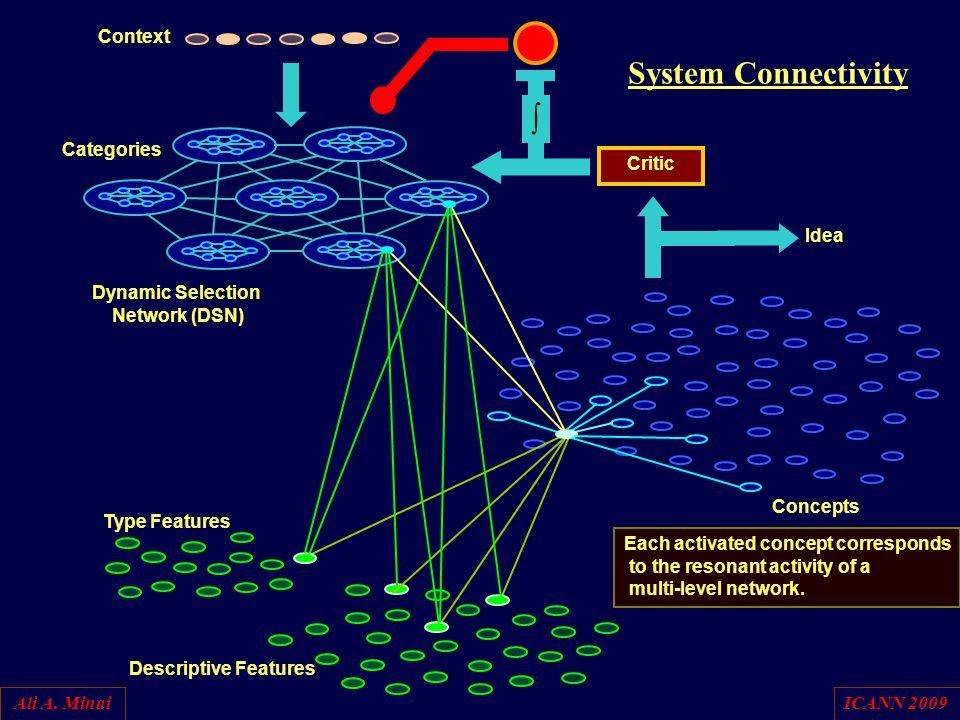 Ali A. MinaiICANN 2009 Type Features Dynamic Selection Network (DSN) Critic Idea Descriptive Features Concepts System Connectivity  Context Categorie
