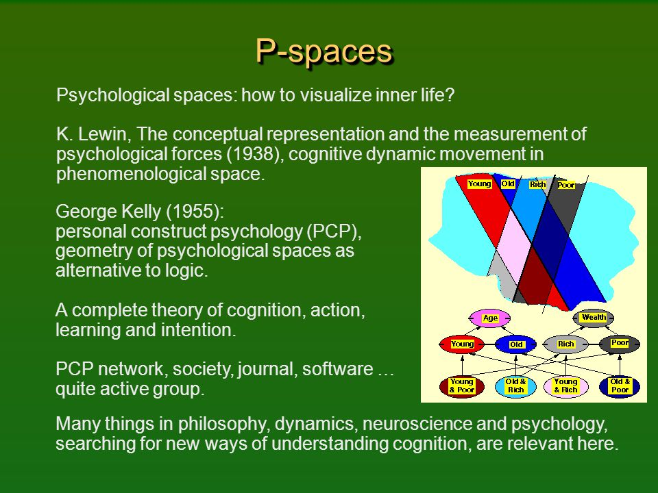 P-spacesP-spaces Psychological spaces: how to visualize inner life? K. Lewin, The conceptual representation and the measurement of psychological force
