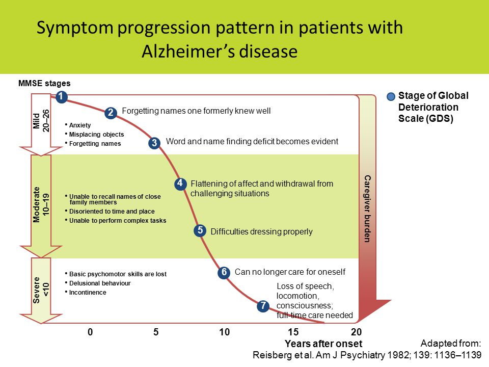 Symptom progression pattern in patients with Alzheimer's disease Stage of Global Deterioration Scale (GDS) Adapted from: Reisberg et al.