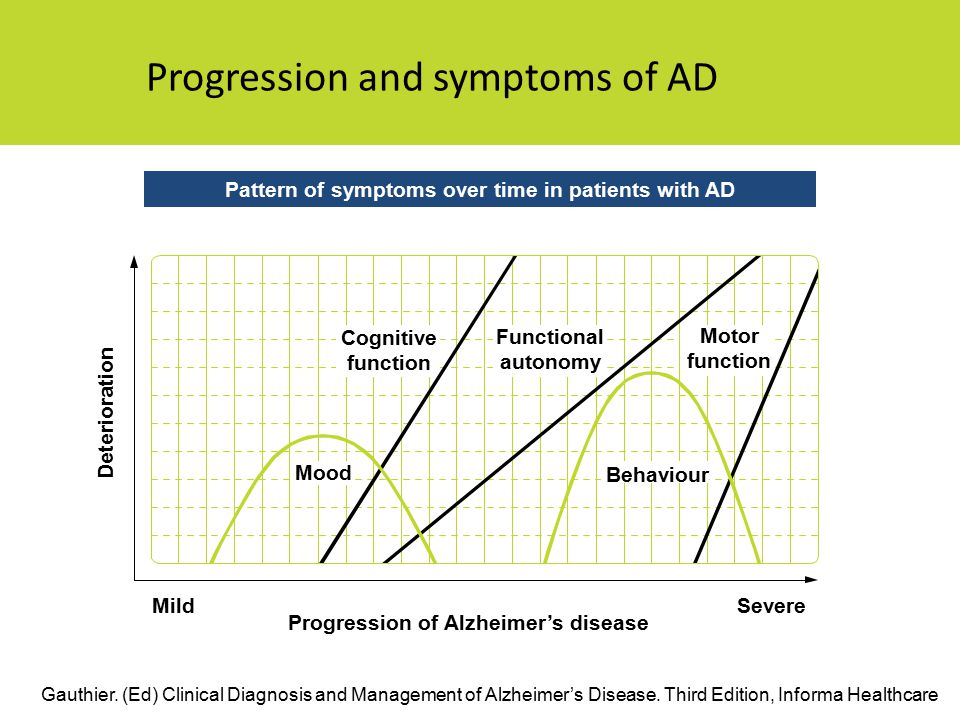 Progression and symptoms of AD Pattern of symptoms over time in patients with AD Gauthier.