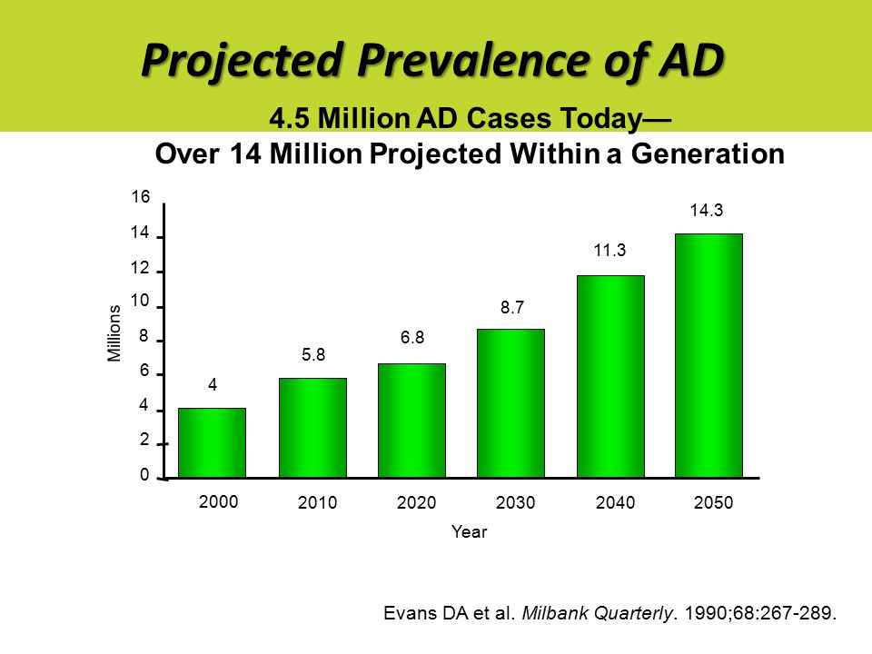 Projected Prevalence of AD 16 14 12 0 2 4 6 8 10 2000 20102020203020402050 4 5.8 6.8 8.7 11.3 14.3 Millions 4.5 Million AD Cases Today— Over 14 Million Projected Within a Generation Year Evans DA et al.