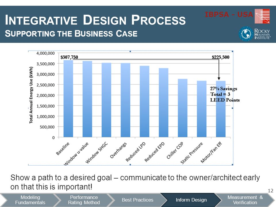 IBPSA - USA Show a path to a desired goal – communicate to the owner/architect early on that this is important.
