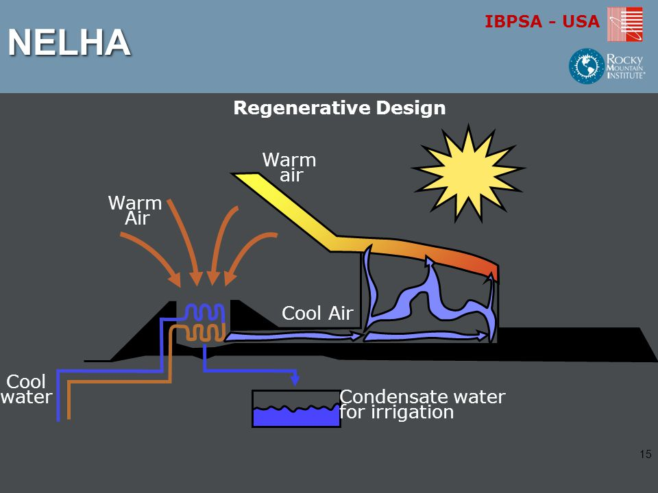 IBPSA - USA Regenerative Design Warm Air Cool Air Condensate water for irrigation Warm air Cool waterNELHA 15